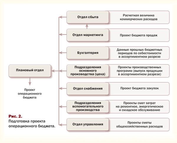 Подготовка проекта операционного бюджета
