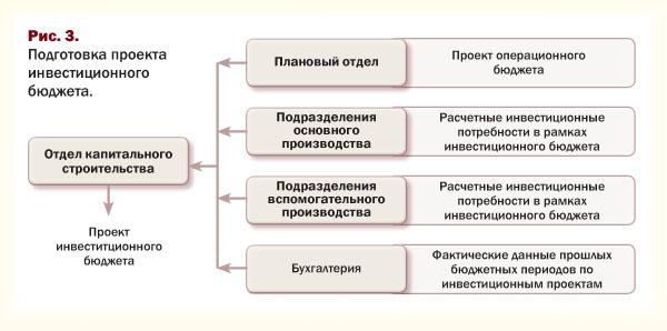 Подготовка проекта инвестиционного бюджета