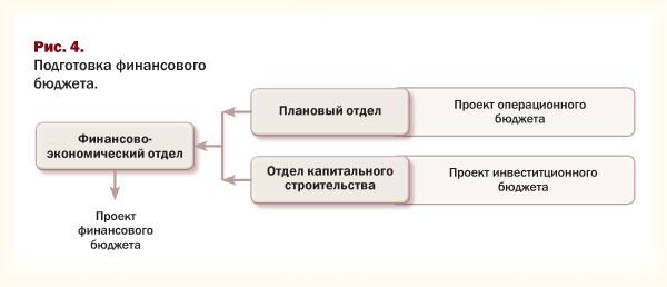 Подготовка проекта финансового бюджета