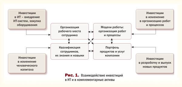 Взаимодействие инвестиций в ИТ и в комплементарные активы