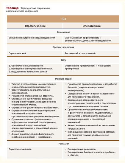 характеристики оперативного и стратегического контроллинга