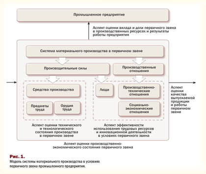 Модель системы