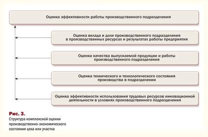 Структура оценки