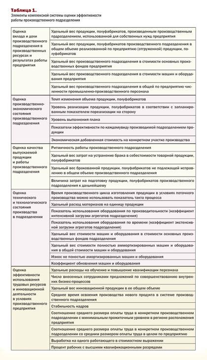 оценки производственного прдприятия