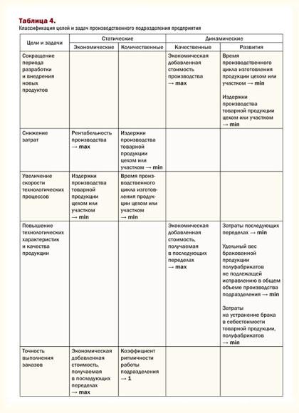 классификация целей