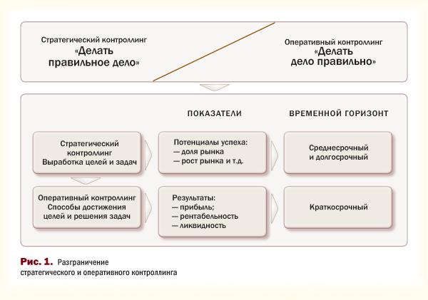 Разграничение стратегического и оперативного контроллинга