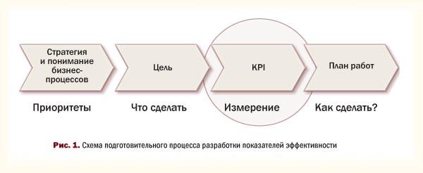 Схема подготовительного процесса