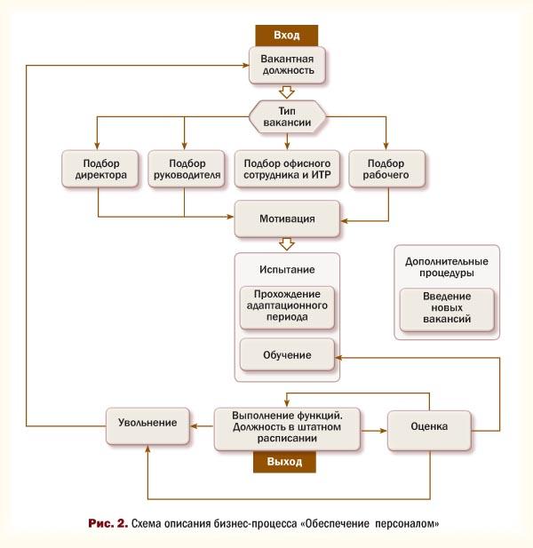 Схема описания бизнес-процесса