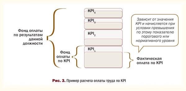 Пример расчета оплаты труда по KPI