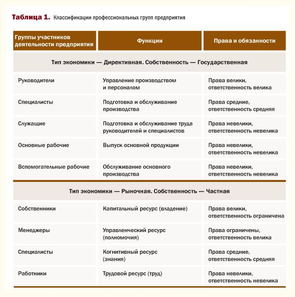 Классификация профессиональных групп предприятия