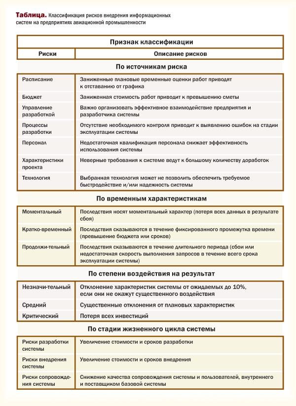 Классификация рисков внедрения инфорационных систем