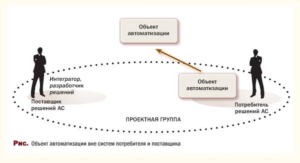 Объект автоматизации вне систем потребителя и поставщика