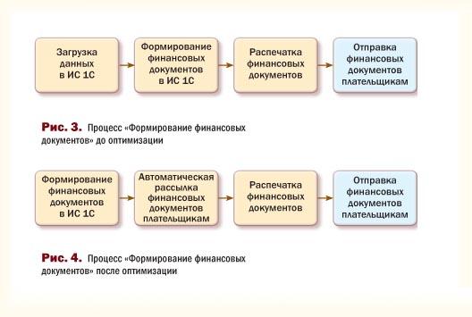 Диаграмма процесса «Формирование финансовых документов»