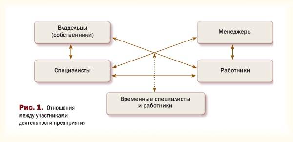 Отношения между участниками деятельности предприятия