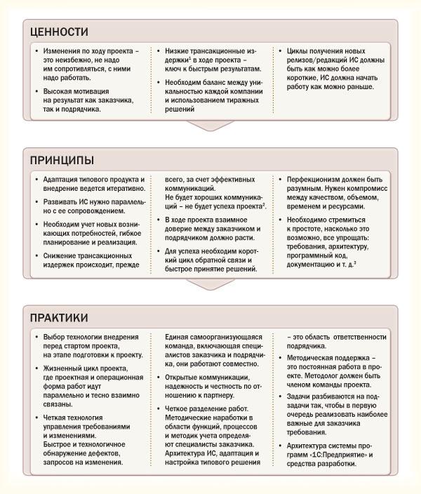 Ценности, принципы, практики