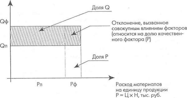 Распределение отклонений между факторами