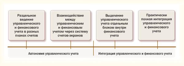 Различные подходы к взаимодействию управленческого и финансового учёта