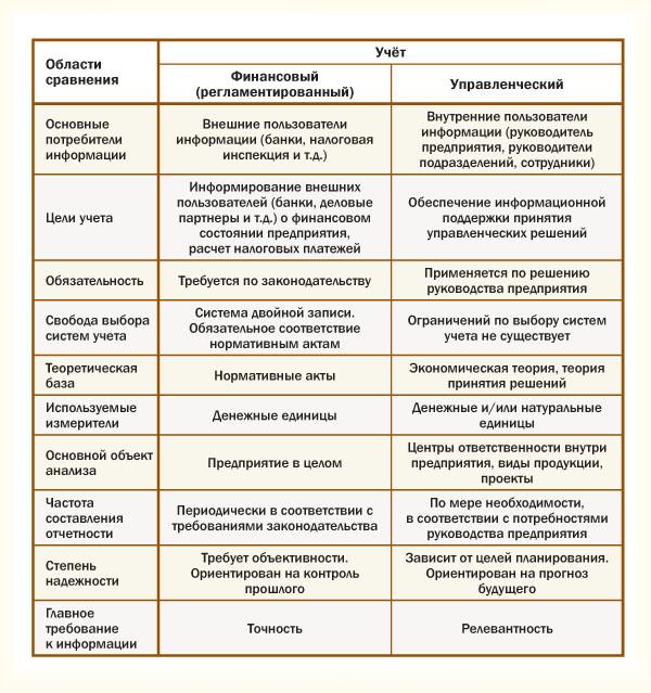 Различия между финансовым и управленческим учетом