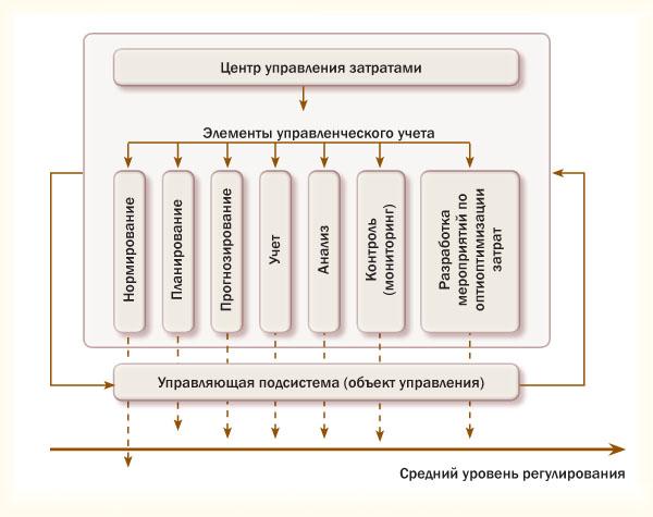 Схема взаимодействия функций управления затратами
