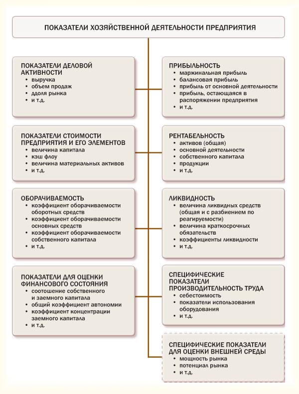 Систематизация показателей по экономической сущности