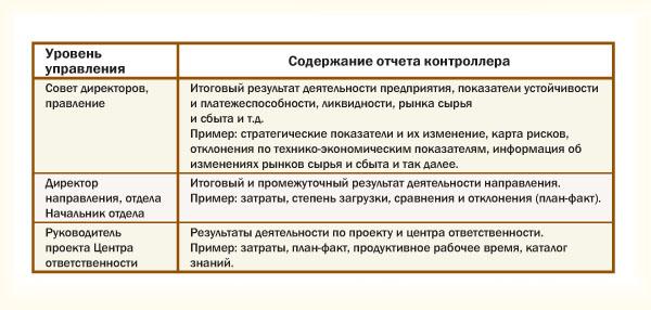 Примерная иерархия отчётов по уровням управления