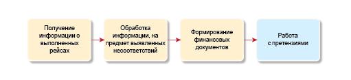 Карта процесса Выверка и обработка записей о рейсах